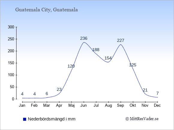 Medelnederbörd i Guatemala i mm: Januari 4. Februari 4. Mars 6. April 23. Maj 120. Juni 236. Juli 188. Augusti 154. September 227. Oktober 125. November 21. December 7.