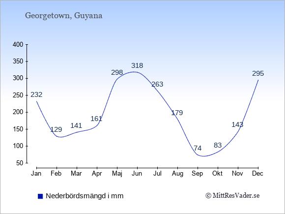 Nederbörd i Guyana i mm: Januari 232. Februari 129. Mars 141. April 161. Maj 298. Juni 318. Juli 263. Augusti 179. September 74. Oktober 83. November 143. December 295.
