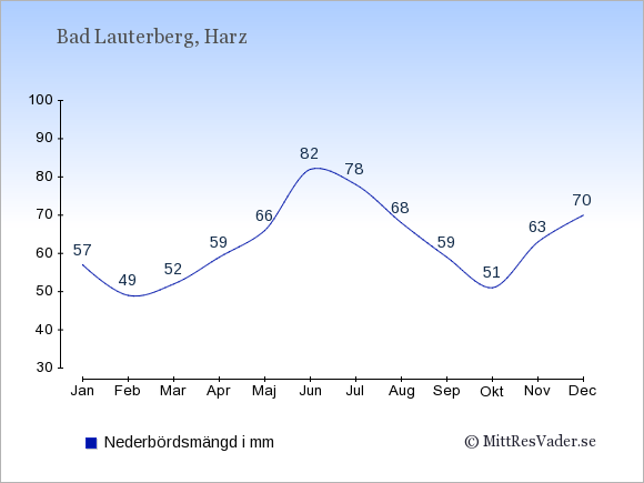 Nederbörd i Bad Lauterberg i mm: Januari 57. Februari 49. Mars 52. April 59. Maj 66. Juni 82. Juli 78. Augusti 68. September 59. Oktober 51. November 63. December 70.