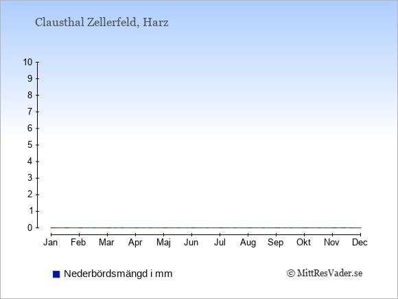 Nederbörd i  Clausthal Zellerfeld i mm.