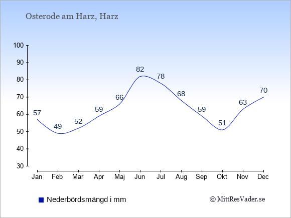 Nederbörd i Osterode am Harz i mm: Januari 57. Februari 49. Mars 52. April 59. Maj 66. Juni 82. Juli 78. Augusti 68. September 59. Oktober 51. November 63. December 70.