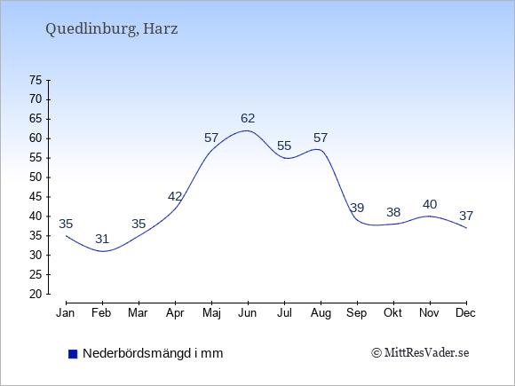 Nederbörd i Quedlinburg i mm: Januari 35. Februari 31. Mars 35. April 42. Maj 57. Juni 62. Juli 55. Augusti 57. September 39. Oktober 38. November 40. December 37.