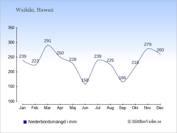 Nederbörd i Waikiki i mm: Januari 239. Februari 223. Mars 291. April 250. Maj 228. Juni 158. Juli 239. Augusti 225. September 166. Oktober 218. November 279. December 260.