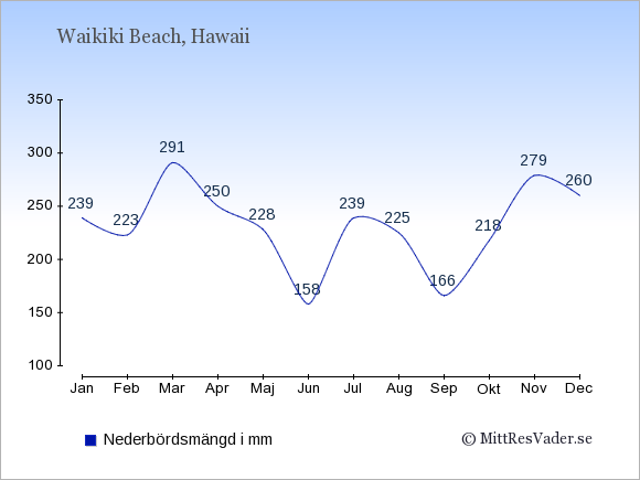 Nederbörd i Waikiki Beach i mm: Januari 239. Februari 223. Mars 291. April 250. Maj 228. Juni 158. Juli 239. Augusti 225. September 166. Oktober 218. November 279. December 260.