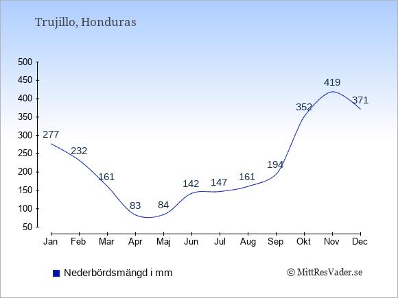 Medelnederbörd i Trujillo i mm: Januari 277. Februari 232. Mars 161. April 83. Maj 84. Juni 142. Juli 147. Augusti 161. September 194. Oktober 352. November 419. December 371.