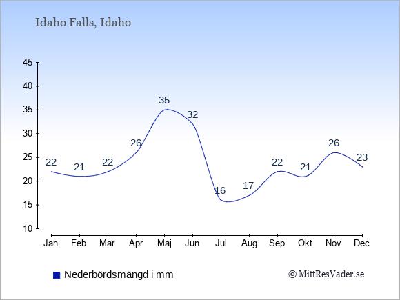 Nederbörd i Idaho Falls i mm: Januari 22. Februari 21. Mars 22. April 26. Maj 35. Juni 32. Juli 16. Augusti 17. September 22. Oktober 21. November 26. December 23.