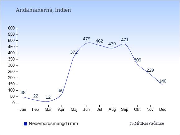 Nederbörd på  Andamanerna i mm.