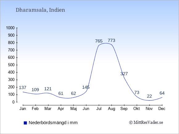 Nederbörd i  Dharamsala i mm.