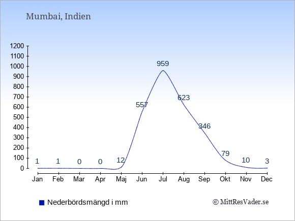 Nederbörd i Mumbai i mm: Januari 1. Februari 1. Mars 0. April 0. Maj 12. Juni 557. Juli 959. Augusti 623. September 346. Oktober 79. November 10. December 3.