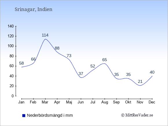 Nederbörd i Srinagar i mm: Januari 58. Februari 66. Mars 114. April 88. Maj 73. Juni 37. Juli 52. Augusti 65. September 35. Oktober 35. November 21. December 40.