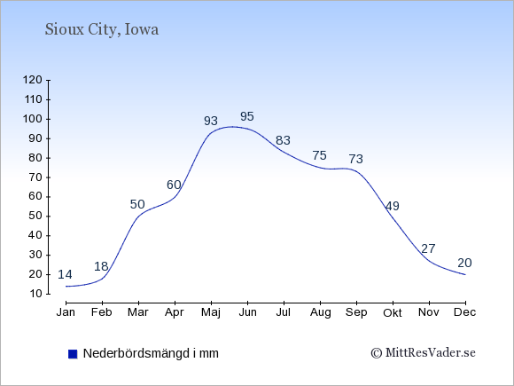 Nederbörd i Sioux City i mm: Januari 14. Februari 18. Mars 50. April 60. Maj 93. Juni 95. Juli 83. Augusti 75. September 73. Oktober 49. November 27. December 20.