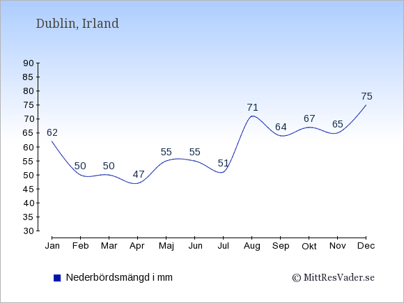 Nederbörd i Irland i mm: Januari 62. Februari 50. Mars 50. April 47. Maj 55. Juni 55. Juli 51. Augusti 71. September 64. Oktober 67. November 65. December 75.