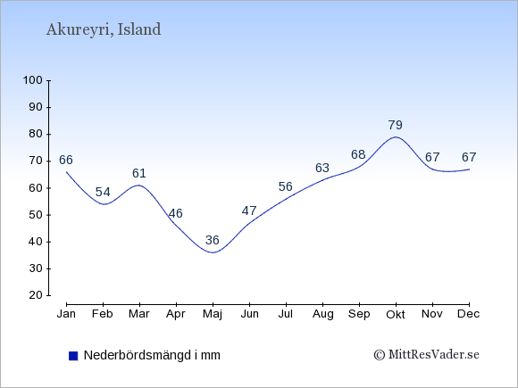 Nederbörd i Akureyri i mm: Januari 66. Februari 54. Mars 61. April 46. Maj 36. Juni 47. Juli 56. Augusti 63. September 68. Oktober 79. November 67. December 67.