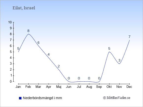 Nederbörd i Eilat i mm: Januari 5. Februari 8. Mars 6. April 4. Maj 2. Juni 0. Juli 0. Augusti 0. September 0. Oktober 5. November 3. December 7.