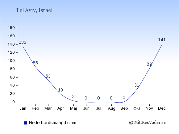 Nederbörd i  Tel Aviv i mm.