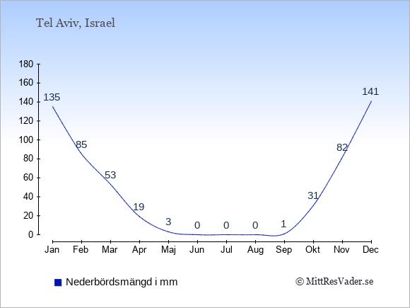 Nederbörd i Tel Aviv i mm: Januari 135. Februari 85. Mars 53. April 19. Maj 3. Juni 0. Juli 0. Augusti 0. September 1. Oktober 31. November 82. December 141.