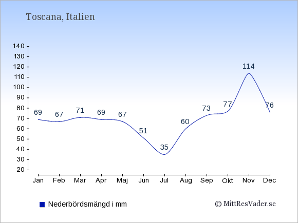 Nederbörd i Toscana i mm: Januari 69. Februari 67. Mars 71. April 69. Maj 67. Juni 51. Juli 35. Augusti 60. September 73. Oktober 77. November 114. December 76.