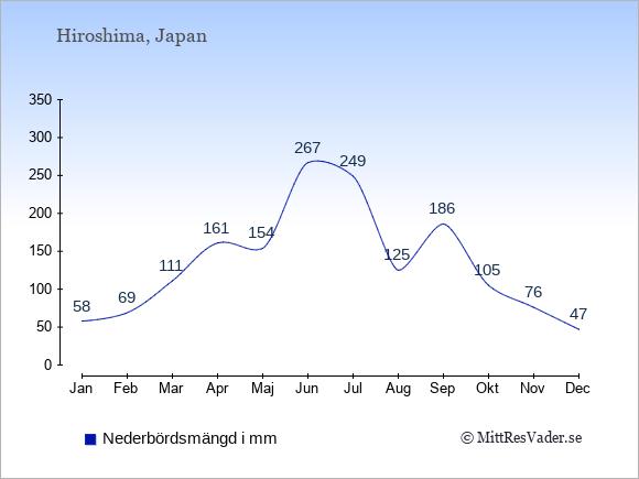 Nederbörd i Hiroshima i mm: Januari 58. Februari 69. Mars 111. April 161. Maj 154. Juni 267. Juli 249. Augusti 125. September 186. Oktober 105. November 76. December 47.