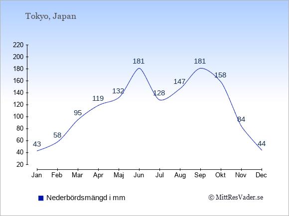 Nederbörd i  Japan i mm.