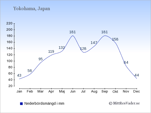 Medelnederbörd i Yokohama i mm: Januari 43. Februari 58. Mars 95. April 119. Maj 132. Juni 181. Juli 128. Augusti 147. September 181. Oktober 158. November 84. December 44.