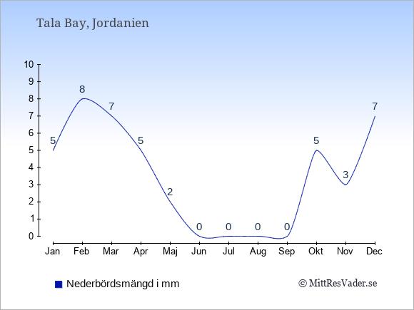 Medelnederbörd i Tala Bay i mm: Januari 5. Februari 8. Mars 7. April 5. Maj 2. Juni 0. Juli 0. Augusti 0. September 0. Oktober 5. November 3. December 7.