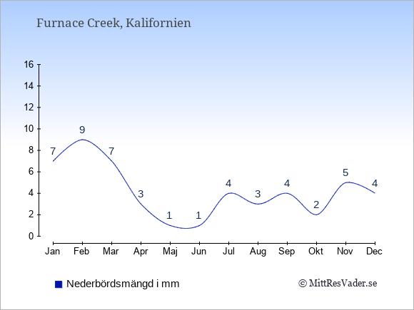 Nederbörd i Furnace Creek i mm: Januari 7. Februari 9. Mars 7. April 3. Maj 1. Juni 1. Juli 4. Augusti 3. September 4. Oktober 2. November 5. December 4.
