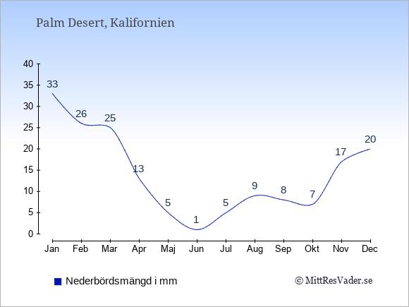 Nederbörd i Palm Desert i mm: Januari 33. Februari 26. Mars 25. April 13. Maj 5. Juni 1. Juli 5. Augusti 9. September 8. Oktober 7. November 17. December 20.