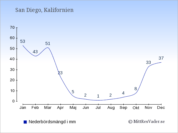 Nederbörd i San Diego i mm: Januari 53. Februari 43. Mars 51. April 23. Maj 5. Juni 2. Juli 1. Augusti 2. September 4. Oktober 8. November 33. December 37.