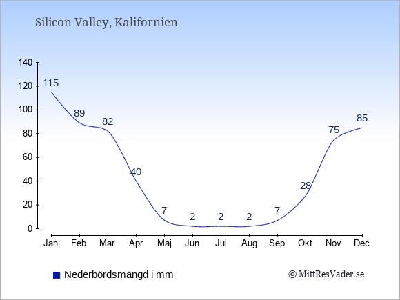 Nederbörd i Silicon Valley i mm: Januari 115. Februari 89. Mars 82. April 40. Maj 7. Juni 2. Juli 2. Augusti 2. September 7. Oktober 28. November 75. December 85.