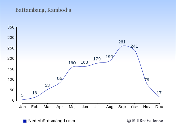Nederbörd i Battambang i mm: Januari 5. Februari 16. Mars 53. April 86. Maj 160. Juni 163. Juli 179. Augusti 190. September 261. Oktober 241. November 79. December 17.