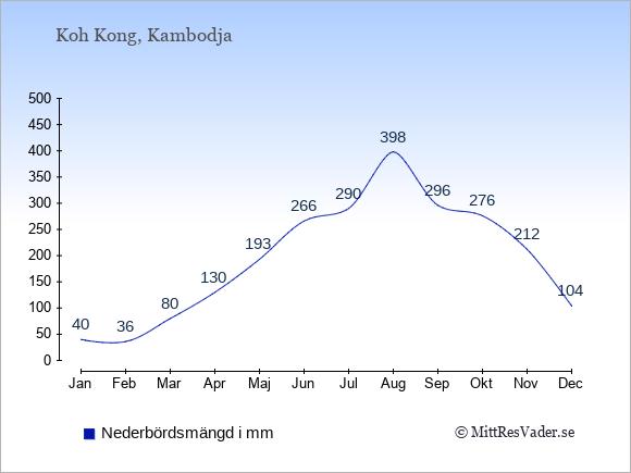Nederbörd på Koh Kong i mm: Januari 40. Februari 36. Mars 80. April 130. Maj 193. Juni 266. Juli 290. Augusti 398. September 296. Oktober 276. November 212. December 104.