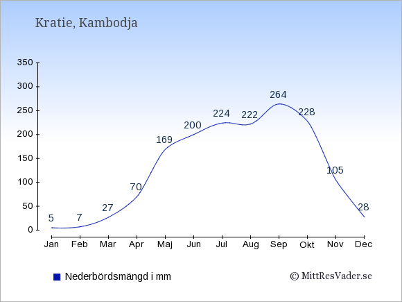 Nederbörd i Kratie i mm: Januari 5. Februari 7. Mars 27. April 70. Maj 169. Juni 200. Juli 224. Augusti 222. September 264. Oktober 228. November 105. December 28.