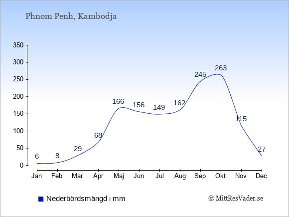 Nederbörd i  Kambodja i mm.