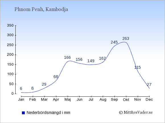 Nederbörd i Phnom Penh i mm: Januari 6. Februari 8. Mars 29. April 68. Maj 166. Juni 156. Juli 149. Augusti 162. September 245. Oktober 263. November 115. December 27.