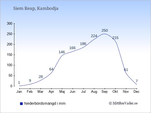 Nederbörd i Siem Reap i mm: Januari 1. Februari 9. Mars 28. April 64. Maj 146. Juni 166. Juli 186. Augusti 224. September 250. Oktober 215. November 61. December 7.