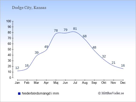 Nederbörd i Dodge City i mm: Januari 12. Februari 16. Mars 39. April 49. Maj 78. Juni 79. Juli 81. Augusti 68. September 48. Oktober 32. November 21. December 16.