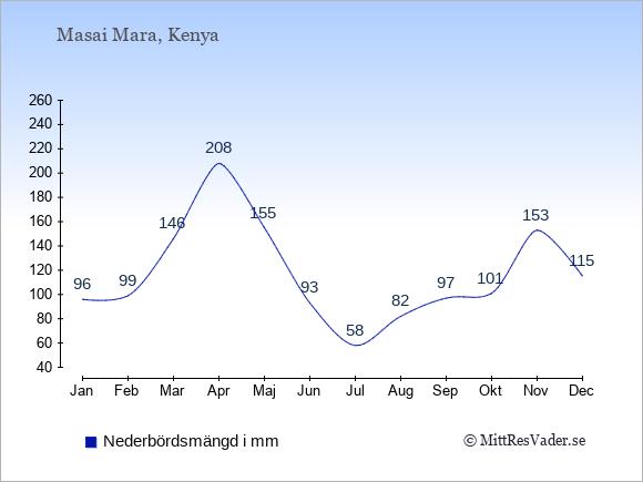 Nederbörd i Masai Mara i mm: Januari 96. Februari 99. Mars 146. April 208. Maj 155. Juni 93. Juli 58. Augusti 82. September 97. Oktober 101. November 153. December 115.
