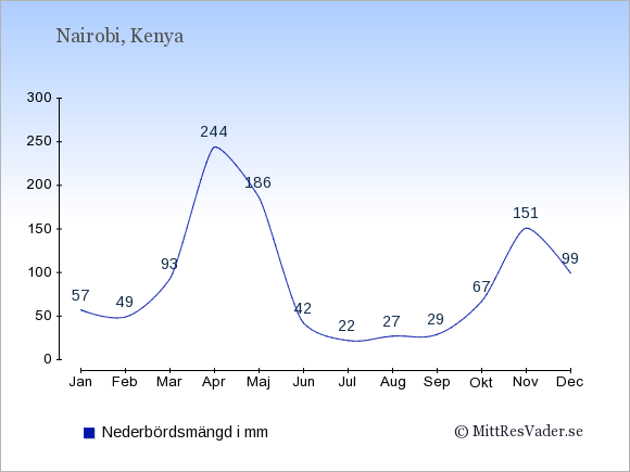 Medelnederbörd i Kenya i mm: Januari 57. Februari 49. Mars 93. April 244. Maj 186. Juni 42. Juli 22. Augusti 27. September 29. Oktober 67. November 151. December 99.
