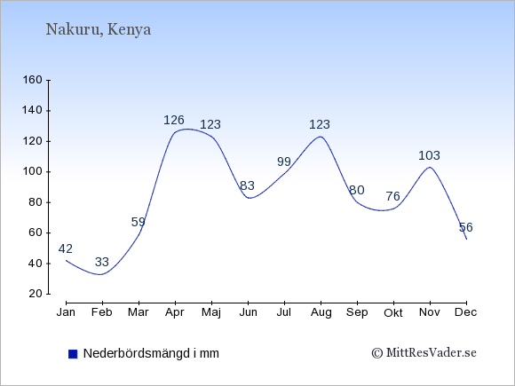 Nederbörd i Nakuru i mm: Januari 42. Februari 33. Mars 59. April 126. Maj 123. Juni 83. Juli 99. Augusti 123. September 80. Oktober 76. November 103. December 56.