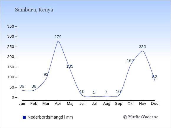 Nederbörd i Samburu i mm: Januari 36. Februari 36. Mars 93. April 279. Maj 135. Juni 10. Juli 5. Augusti 7. September 10. Oktober 162. November 230. December 82.