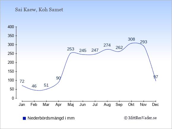 Nederbörd i  Sai Kaew i mm.