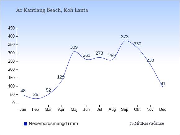 Nederbörd i Ao Kantiang Beach i mm: Januari 48. Februari 25. Mars 52. April 129. Maj 309. Juni 261. Juli 273. Augusti 259. September 373. Oktober 330. November 230. December 91.