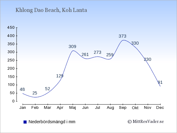 Medelnederbörd i Khlong Dao Beach i mm: Januari 48. Februari 25. Mars 52. April 129. Maj 309. Juni 261. Juli 273. Augusti 259. September 373. Oktober 330. November 230. December 91.