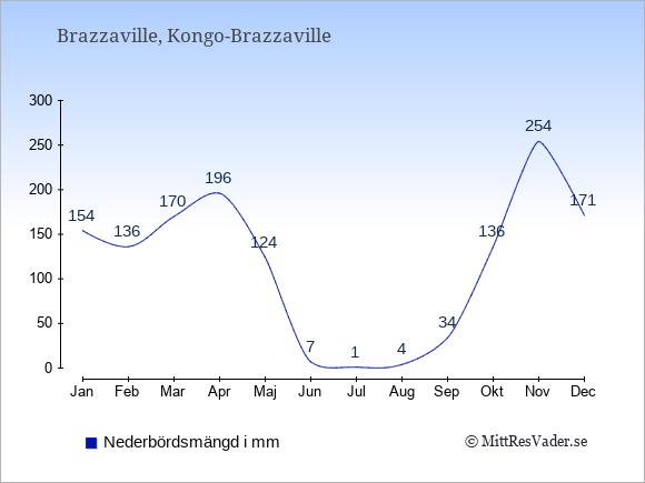 Medelnederbörd i Kongo-Brazzaville i mm: Januari 154. Februari 136. Mars 170. April 196. Maj 124. Juni 7. Juli 1. Augusti 4. September 34. Oktober 136. November 254. December 171.