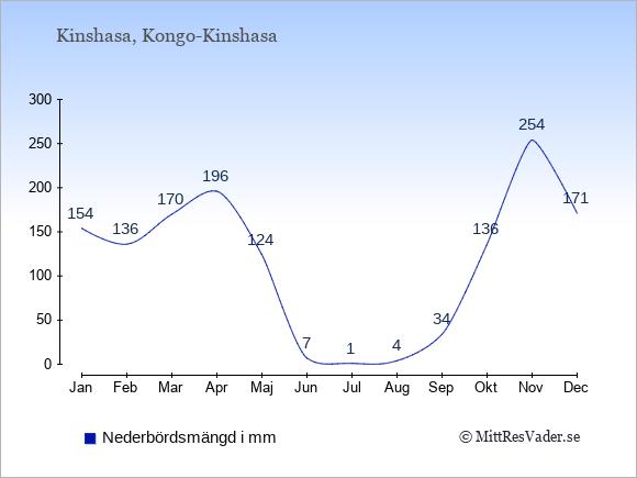 Nederbörd i Kongo-Kinshasa i mm: Januari 154. Februari 136. Mars 170. April 196. Maj 124. Juni 7. Juli 1. Augusti 4. September 34. Oktober 136. November 254. December 171.
