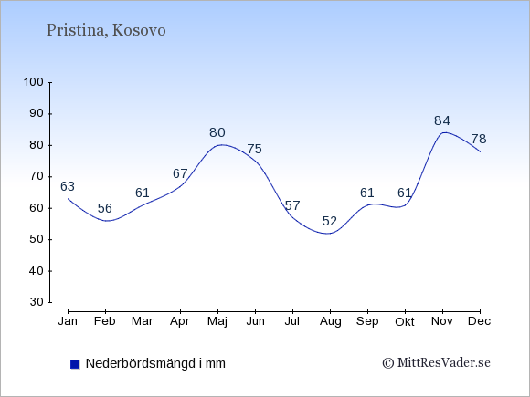 Medelnederbörd i Kosovo i mm: Januari 63. Februari 56. Mars 61. April 67. Maj 80. Juni 75. Juli 57. Augusti 52. September 61. Oktober 61. November 84. December 78.