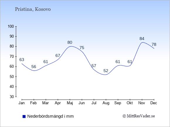 Nederbörd i  Kosovo i mm.
