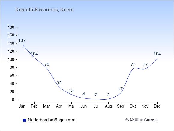 Nederbörd i Kastelli-Kissamos i mm: Januari 137. Februari 104. Mars 78. April 32. Maj 13. Juni 4. Juli 2. Augusti 2. September 17. Oktober 77. November 77. December 104.