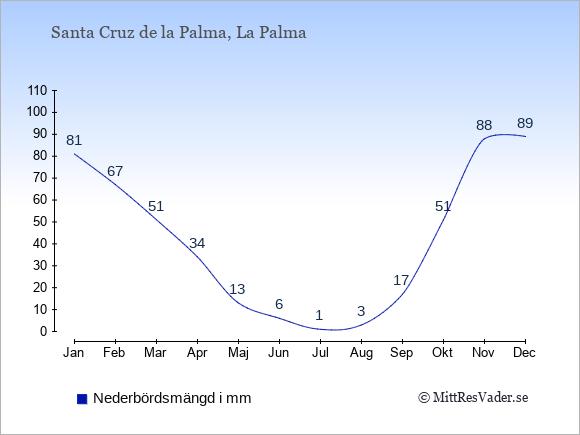Nederbörd i  Santa Cruz de la Palma i mm.