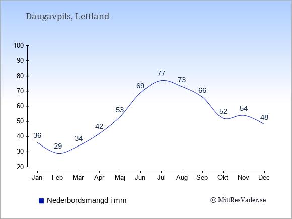 Nederbörd i Daugavpils i mm: Januari 36. Februari 29. Mars 34. April 42. Maj 53. Juni 69. Juli 77. Augusti 73. September 66. Oktober 52. November 54. December 48.